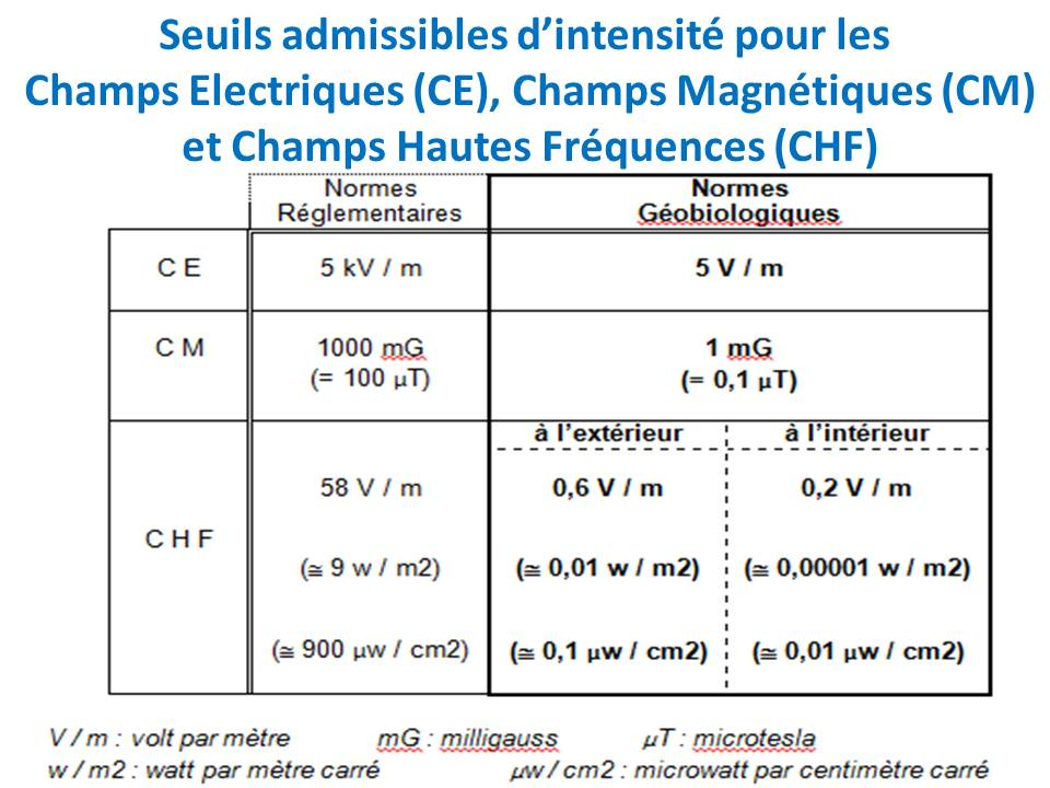 Seuils admissibles CE, CM, CHF