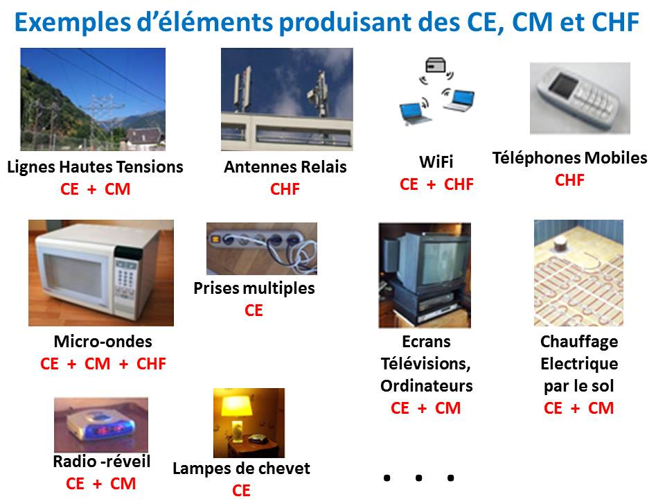 Exemples CE, CM, CHF